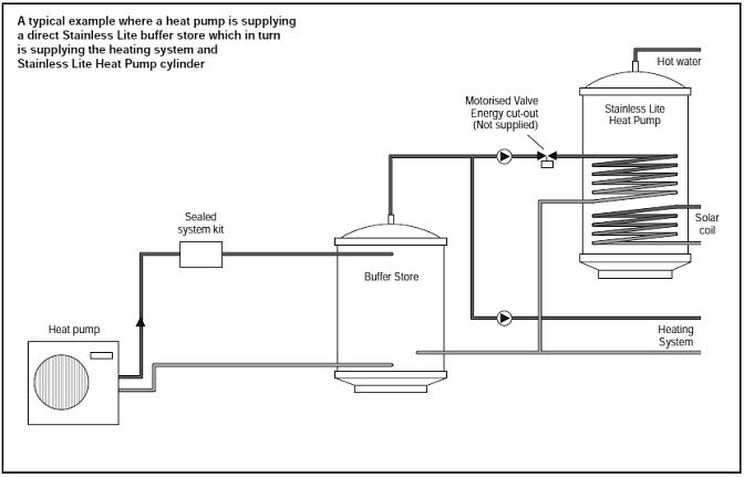 Heat pump buffer store gledhill stainless lite buffer cylinder diagram showing heat pump supplying direct buffer store which in turn supplies heating system and an asfbconference2016 Gallery