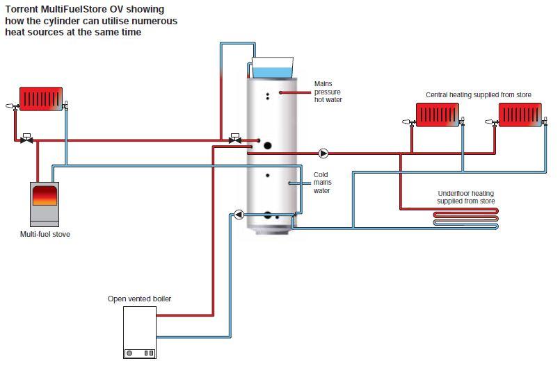 Unvented cylinder wiring diagram gallery jzgreentown
