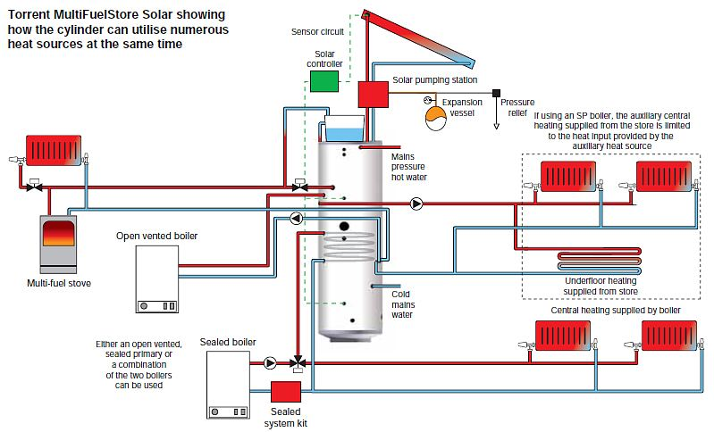 Gledhill torrent multifuel solar thermal store cylinder schematic of typical install asfbconference2016 Gallery