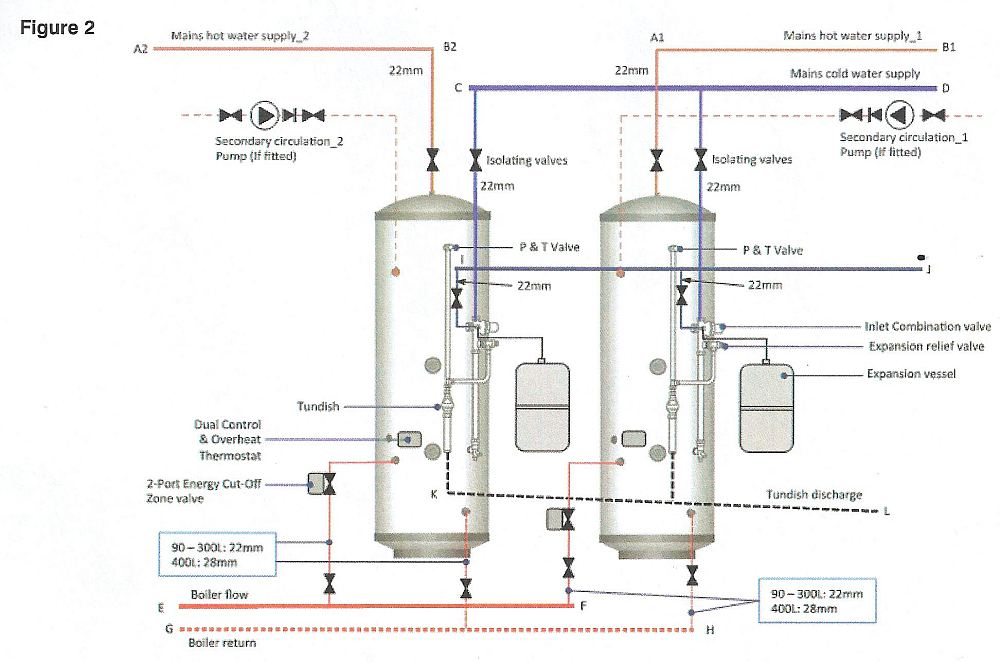 Commercial unvented hot water systems using Gledhill Stainless ...