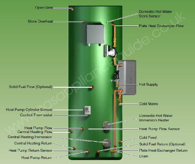 Torrent ECO HP (heat pump) thermal store
