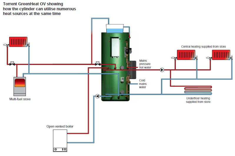 Torrent greenheat ov thermal store gledhill schematic diagram showing the gledhill greenheat ov thermal store and external devices asfbconference2016 Images