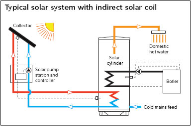 Megaflo solar unvented cylinder installation instructions asfbconference2016 Gallery