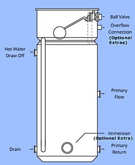 water heater installation diagram with Newark 20 Bination 20copper 20cylinders on City Hall Revitalization likewise Enraipch also Installing A Remote Starter besides Hot Water Geysers moreover Package Unit Diagram.