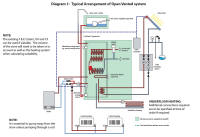 Gledhill Multifuel thermal store open vented system schematic