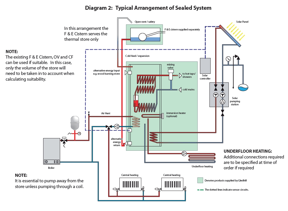 Wiring Diagram For Domestic Central Heating System : Domestic hot water tank schematic diagram get free image
