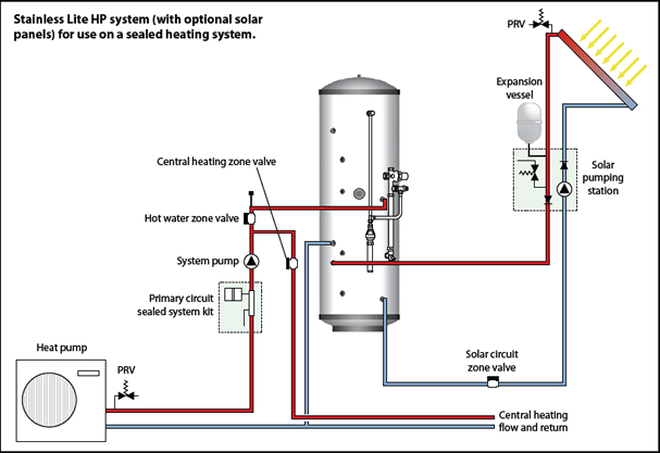 Stainless lite heat pump unvented hot water cylinder