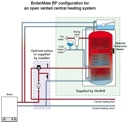 Boilermate schematic diagram for open vented heating system configuration