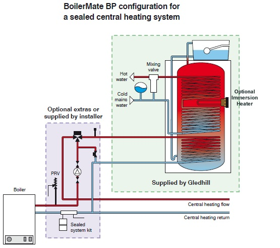 Boilermate schematic diagram for sealed heating system configuration
