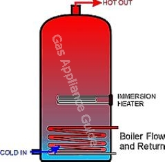 Indirect hot water cylinder heated by boiler via coil and a side mounted electrical immersion heater