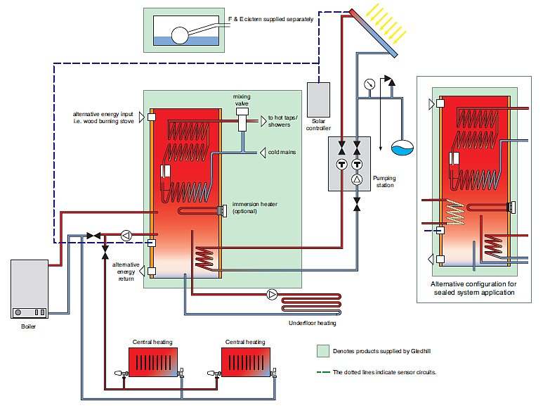 High Pressure Central Heating System Diagram - Block And Schematic ...